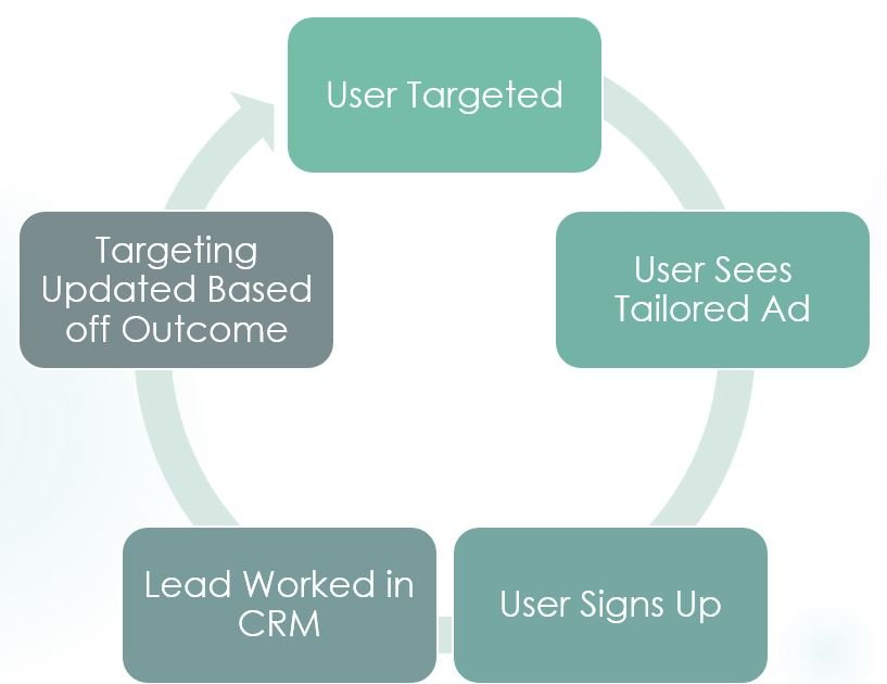 Closed Loop Targeting